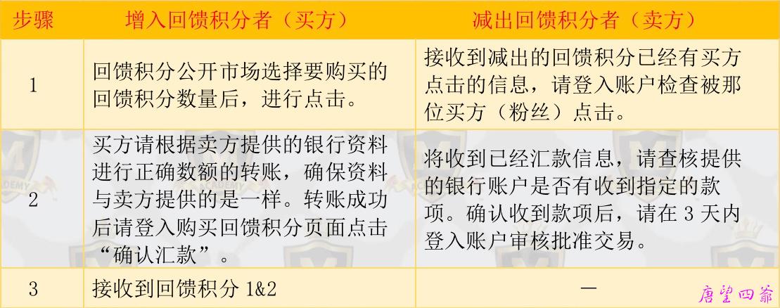 MFC2.0回馈积分1&2交易操作通告
