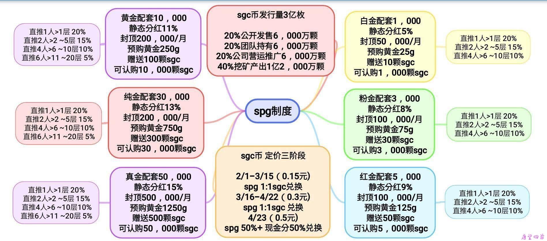 超级金矿SPG制度说明