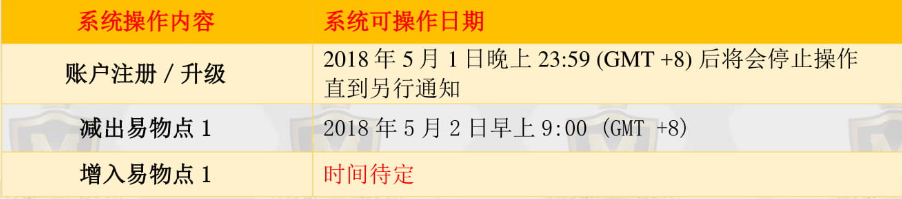 MFC2.0M商学院通告第20180428-046 字号【第三期交易启动通告】解读