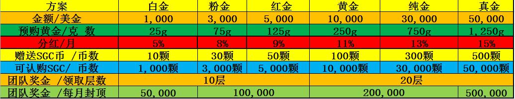 SPG超级金矿黄金配套制度