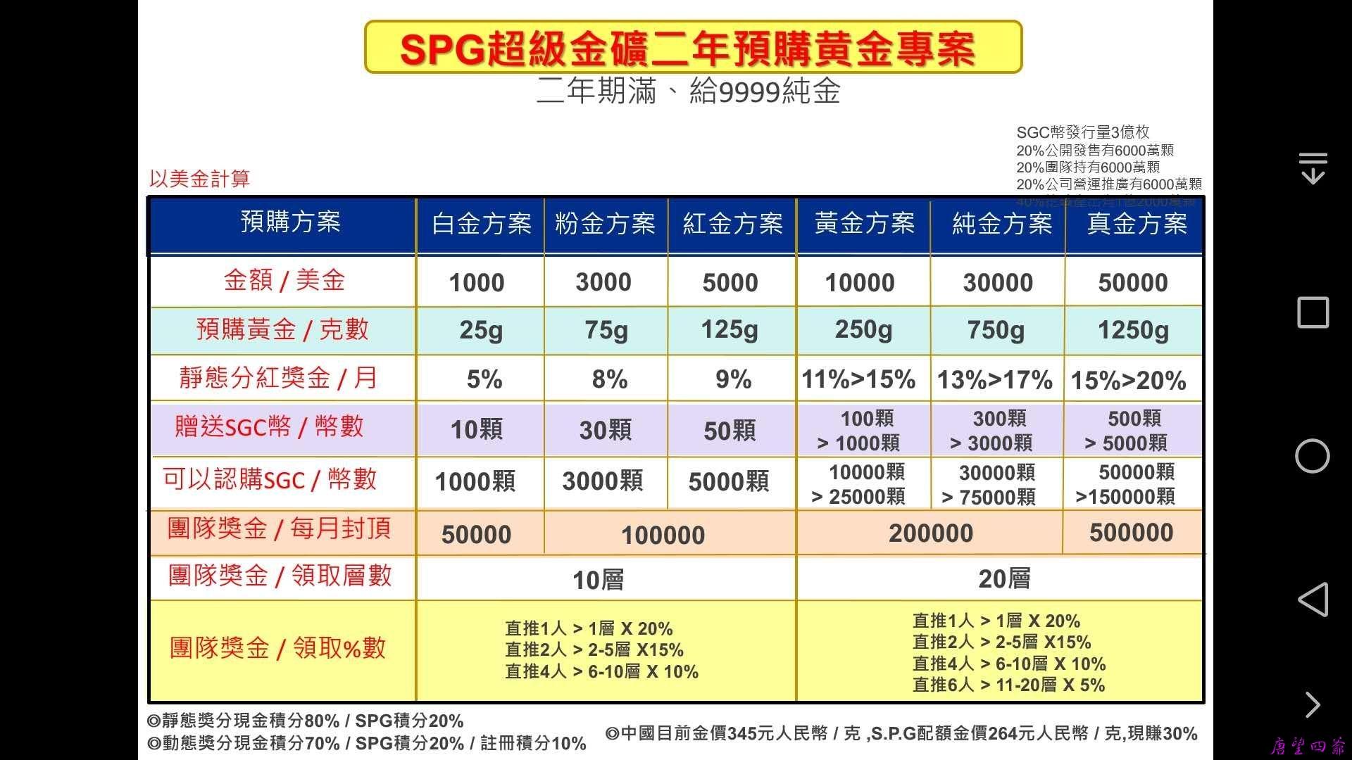 SPG超级金矿二年预购黄金专案